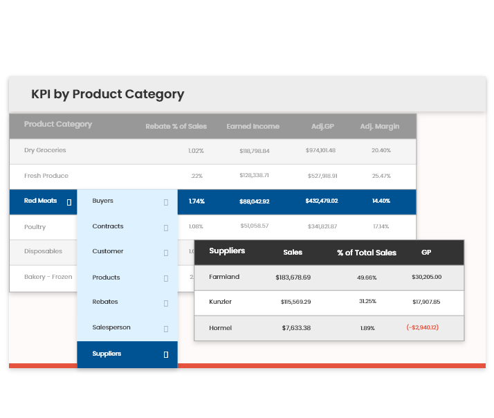 KPI by Product Category-1